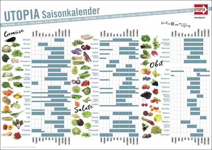 Der Utopia Saisonkalender ist ideal um sich zu orientieren, welche Gemüse in welcher Jahreszeit wachsen. Saisonal zu konsumieren spart der Welt unnötige Transporte und Dïunger im Grundwasser.